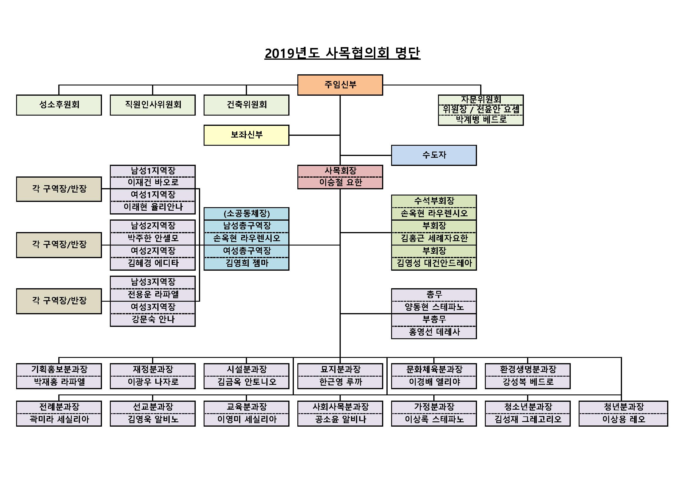 2019년도 사목협의회 조직도 (최종확정)3_Page_2.png
