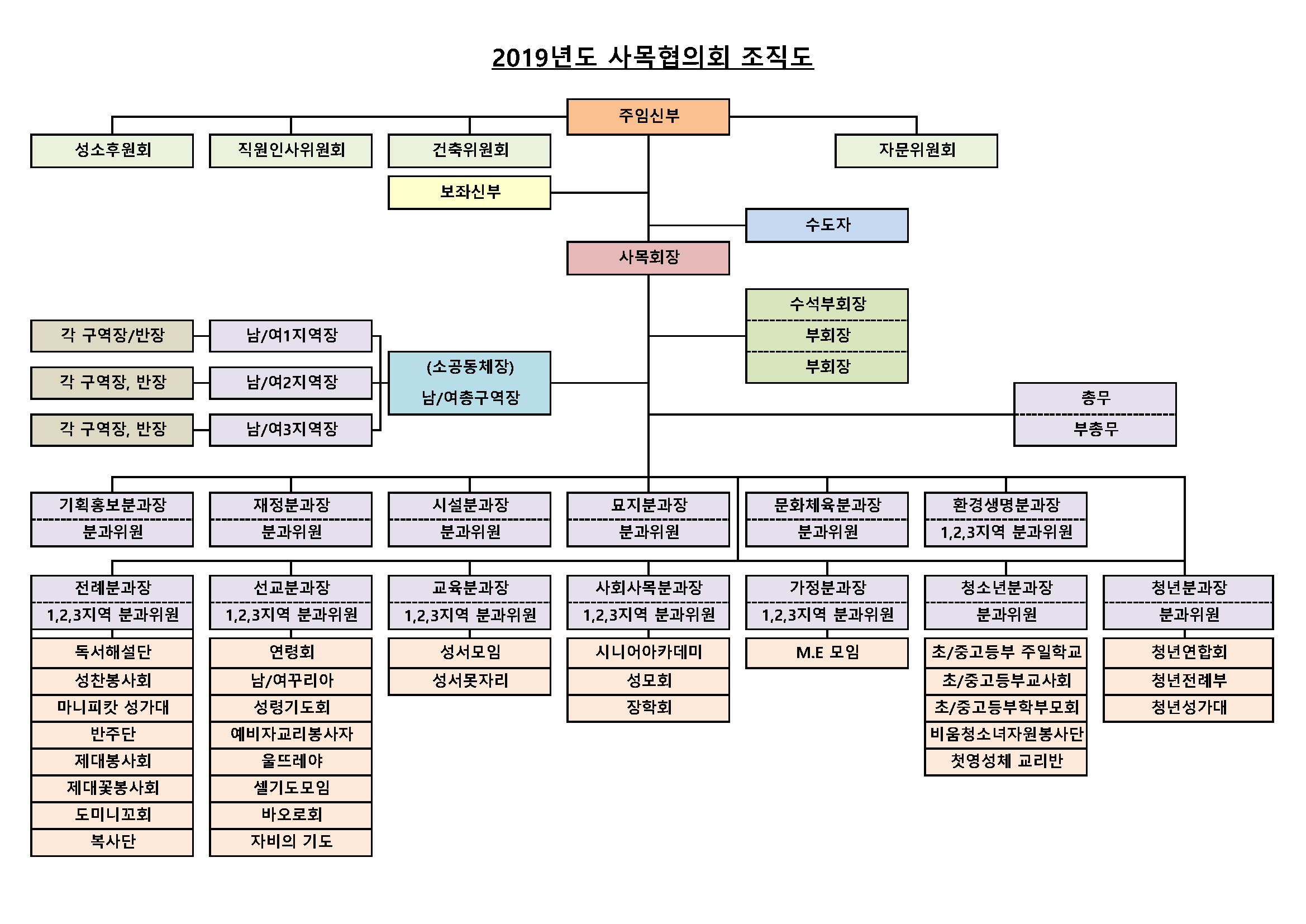 2019년도 사목협의회 조직도 (최종확정)3_Page_1.png
